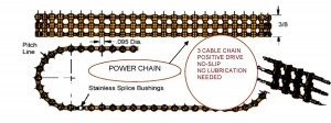 Twin Chain